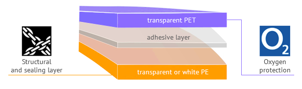 Pet hygiene products, laminate structure